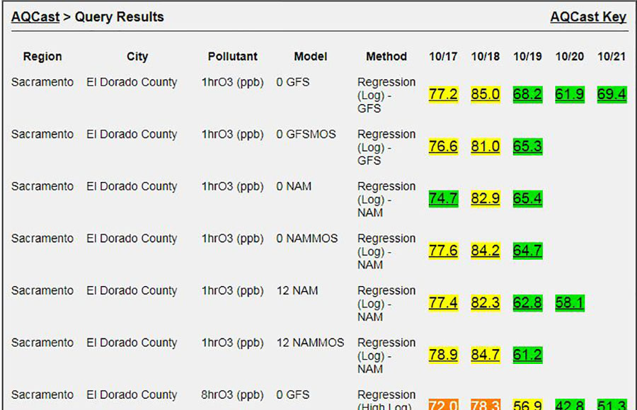 AQCast: Web-Based Air Quality Forecasting System