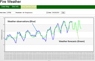 New Toolset Enables Fire Managers to Confidently Use Fire Weather Forecasts