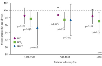 Linking Traffic and Distance to Roads with Pollution and Health Effects